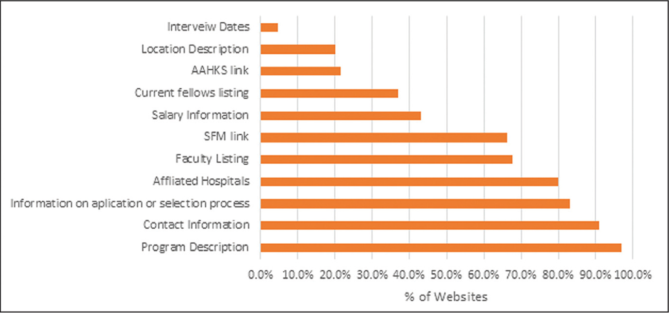 Fellowship website evaluation: recruitment variables. Abbreviations: AAHKS, American Association of Hip and Knee Surgeons; SFM, San Francisco Match.