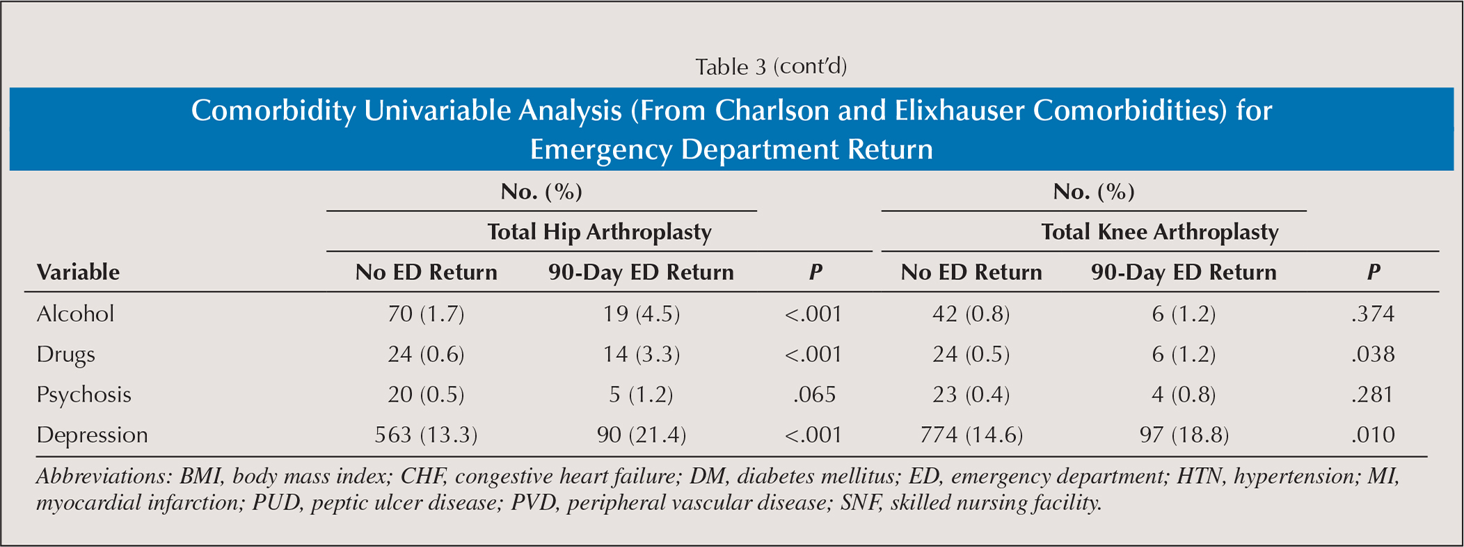 Comorbidity Univariable Analysis (From Charlson and Elixhauser Comorbidities) for Emergency Department Return