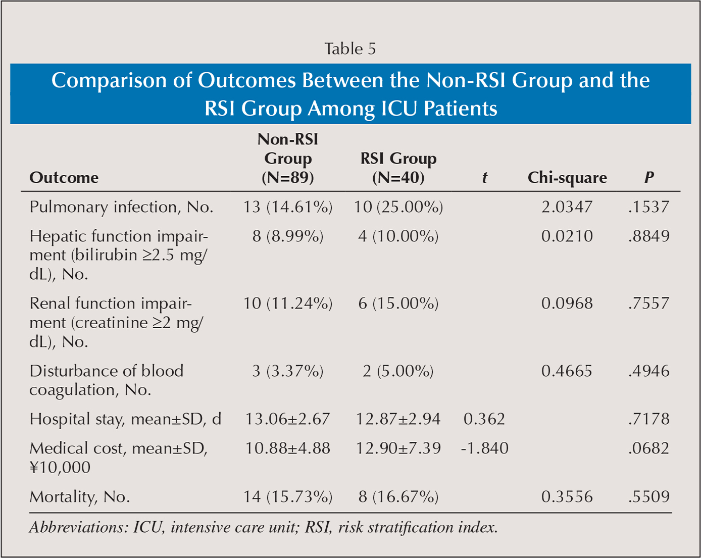 Comparison of Outcomes Between the Non-RSI Group and the RSI Group Among ICU Patients