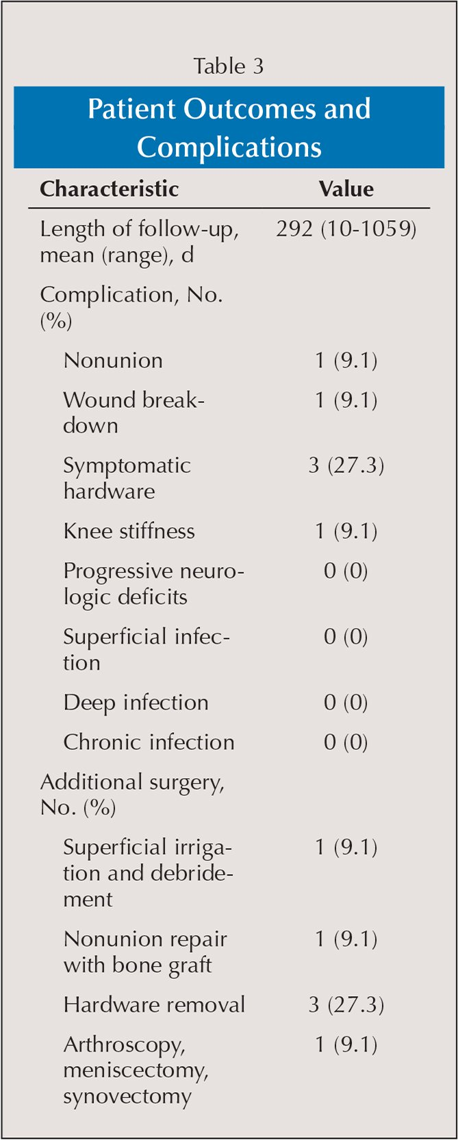 Patient Outcomes and Complications