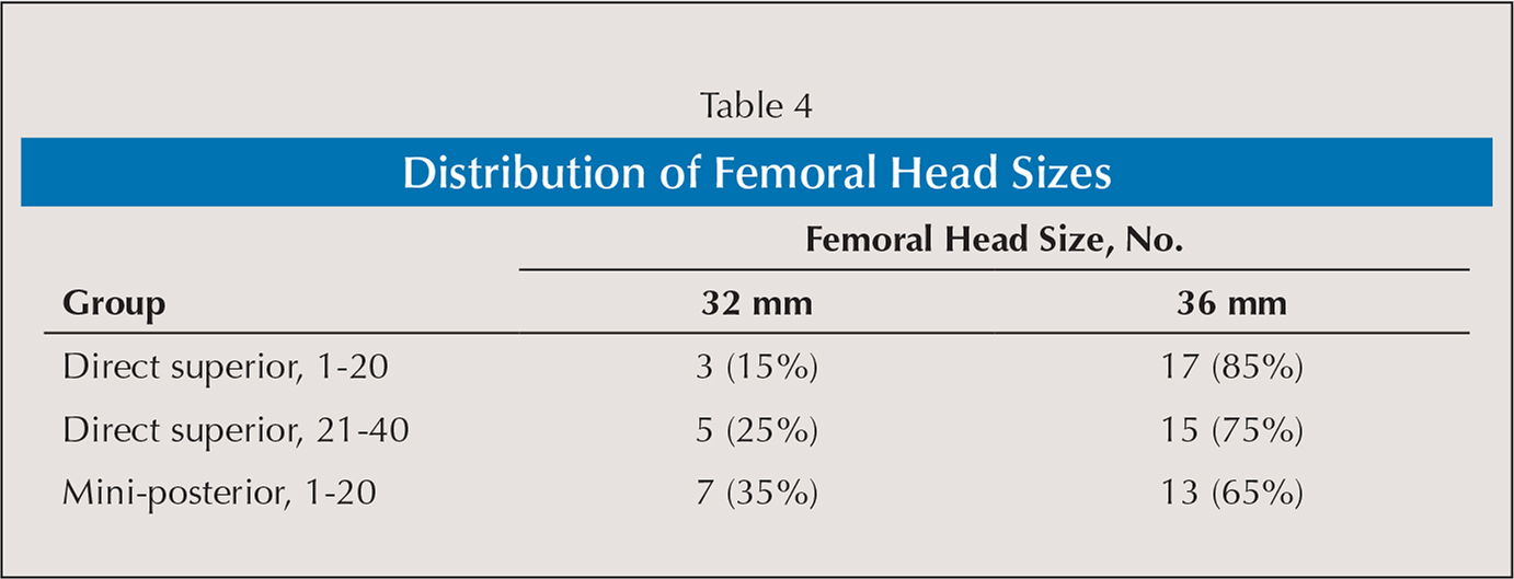 Distribution of Femoral Head Sizes