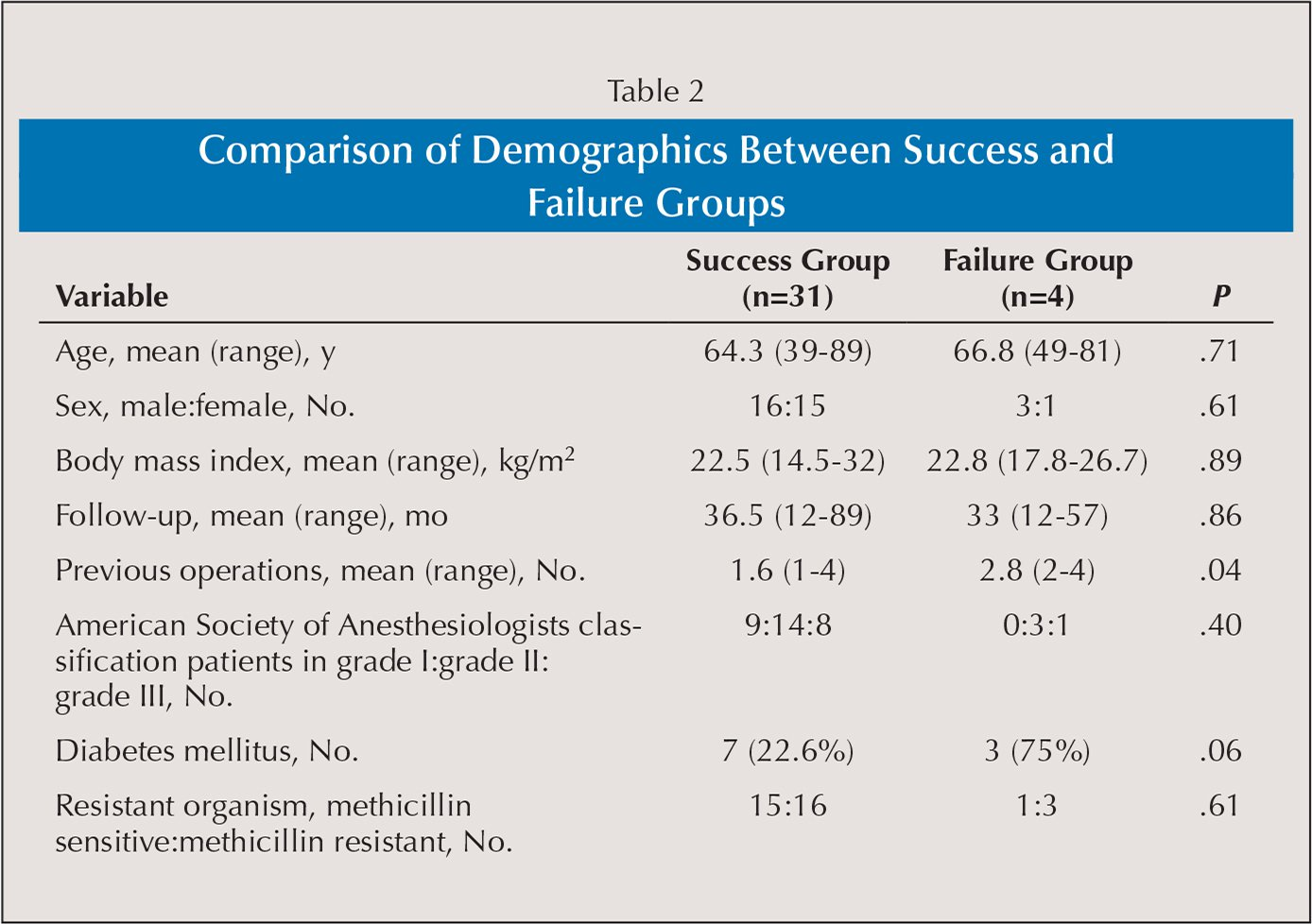Comparison of Demographics Between Success and Failure Groups