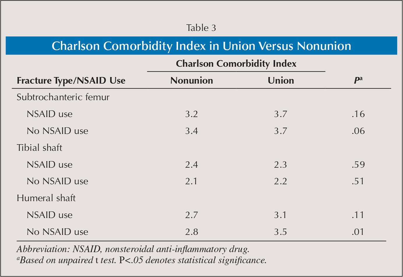 Charlson Comorbidity Index in Union Versus Nonunion