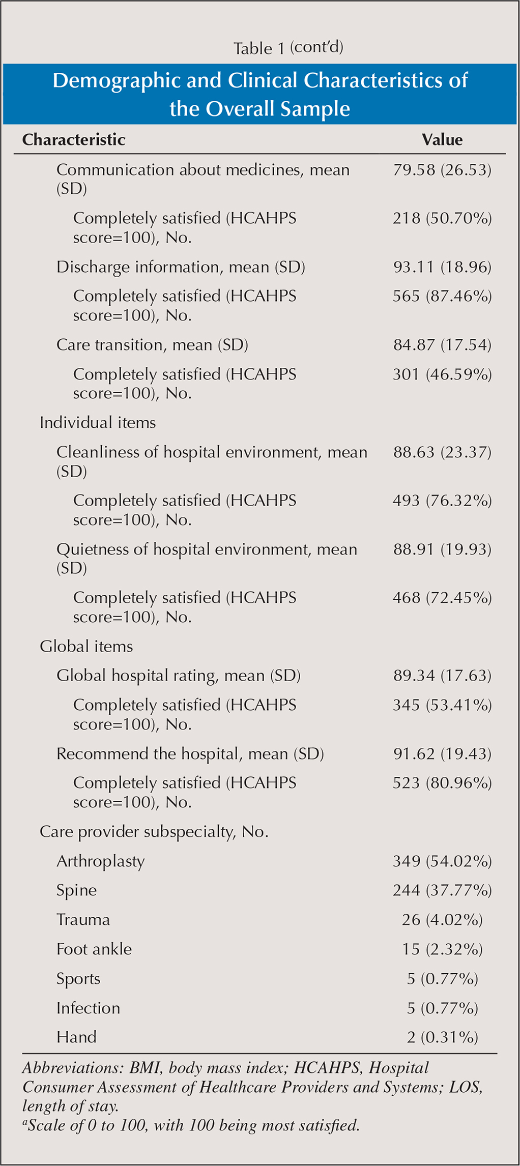 Demographic and Clinical Characteristics of the Overall Sample