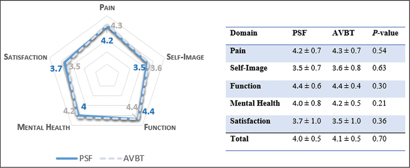 Scoliosis Research Society Questionnaire Version 22 scores across each domain. Abbreviations: AVBT, anterior vertebral body tethering; PSF, posterior spinal fusion.