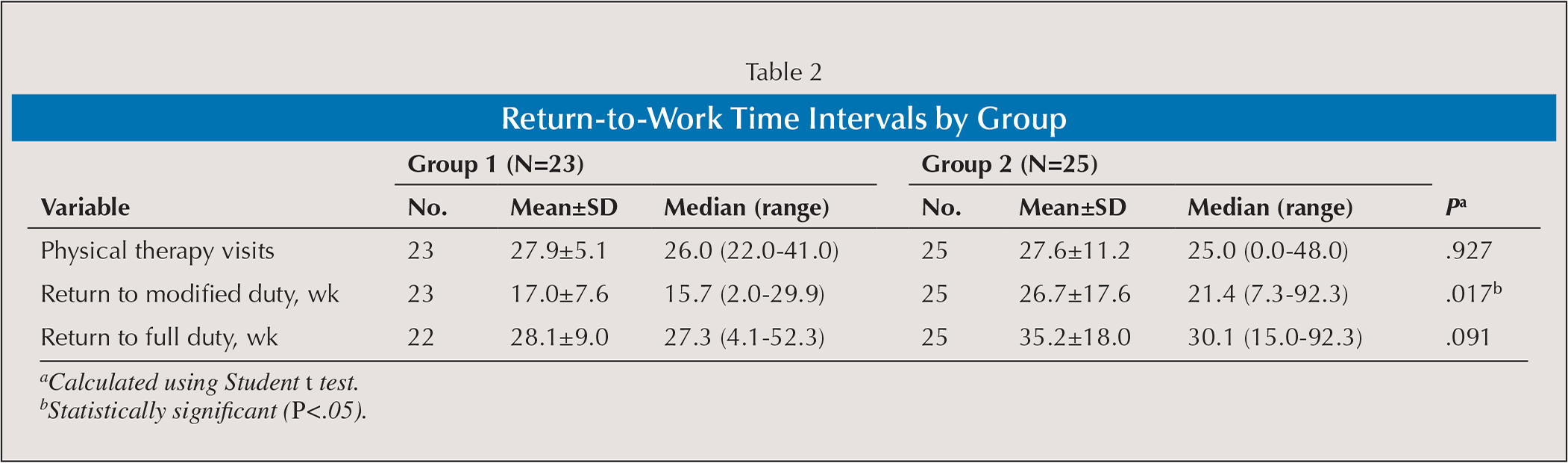 Return-to-Work Time Intervals by Group