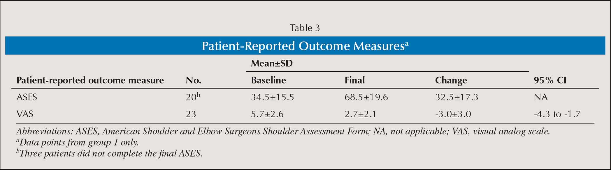 Patient-Reported Outcome Measuresa
