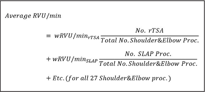 Equation—weighted relative value unit (wRVU) per minute for 27 shoulder and elbow procedures. In this equation, more commonly performed procedures will affect the mean wRVU/min more than less commonly performed procedures. This formula also was used to calculate the weighted RVU/min rate of all 53 hand procedures and average operative time of both fields. Abbreviations: Proc, procedure; rTSA, revision total shoulder arthroplasty; SLAP, arthroscopic superior labral tear from anterior to posterior repair.