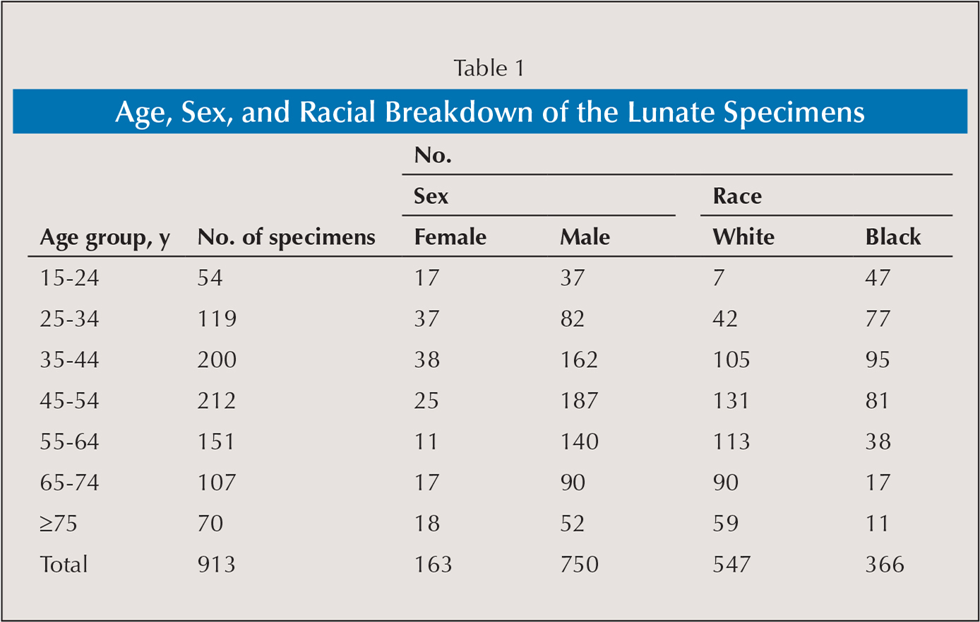 Age, Sex, and Racial Breakdown of the Lunate Specimens