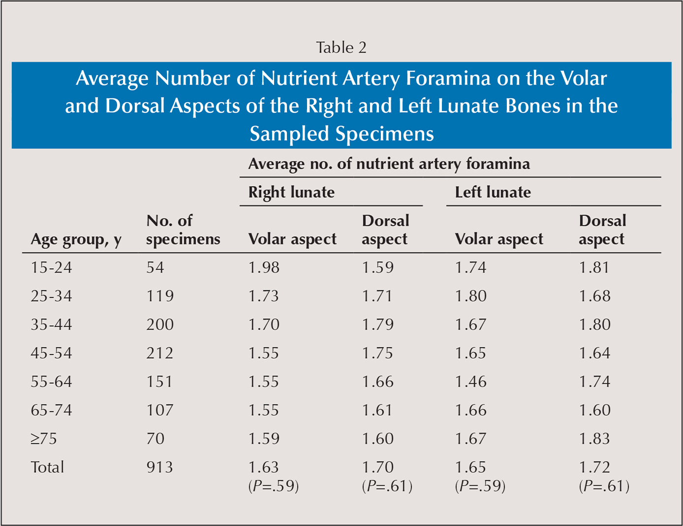 Average Number of Nutrient Artery Foramina on the Volar and Dorsal Aspects of the Right and Left Lunate Bones in the Sampled Specimens