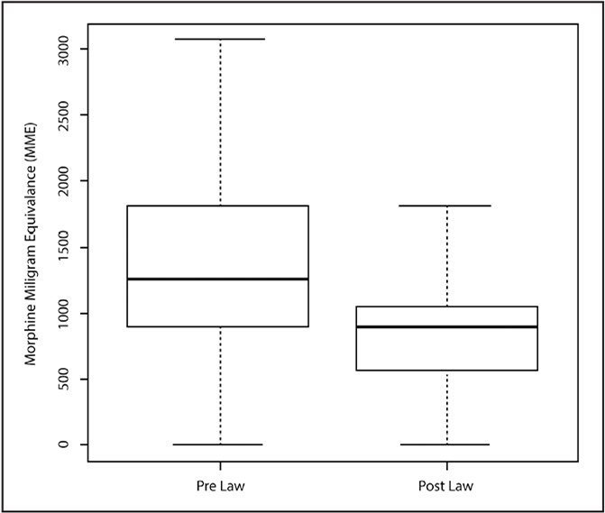 The prescribed morphine milligram equivalents (MME) for patients who underwent arthroscopic rotator cuff repair from June to December 2016 (pre-law) compared with patients who underwent arthroscopic rotator cuff repair from June to December 2017 (post-law). Box plot summarizes the median and interquartile range. Physicians prescribed a significantly (P<.001) higher MME in the pre-law cohort.