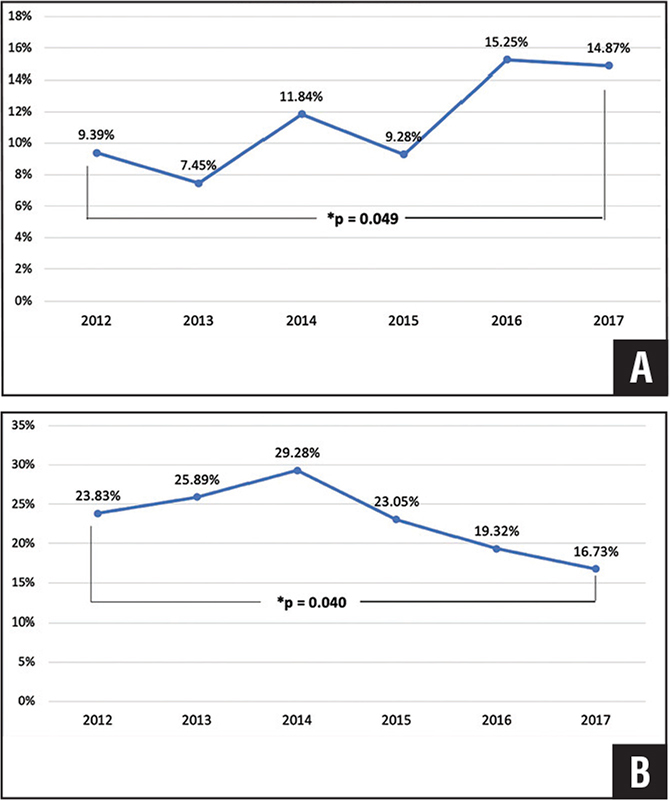 Trends in cannabinoid (A) and opioid (B) use from 2012 to 2017. A significantly different increase in cannabinoid use (P=.049) and decrease in opioid use (P=.040) occurred comparing 2012 with 2017. There also was a statistically significant trend (Cochran–Armitage test for trend) regarding increased cannabinoid use (P=.012) and decreased opioid use (P=.005) throughout the years reviewed.