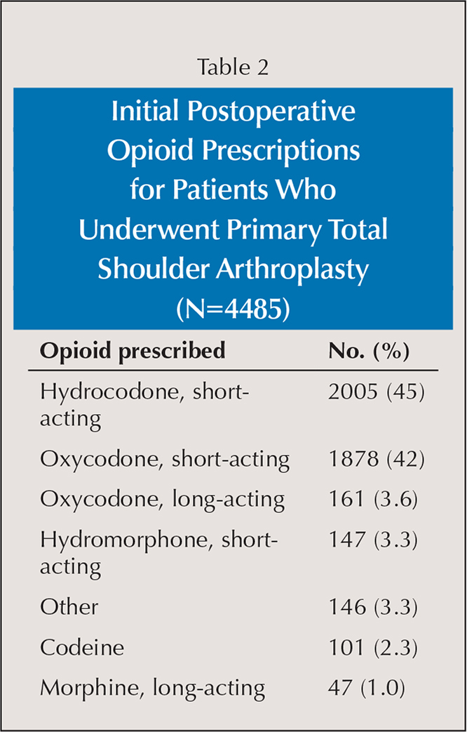Initial Postoperative Opioid Prescriptions for Patients Who Underwent Primary Total Shoulder Arthroplasty (N=4485)
