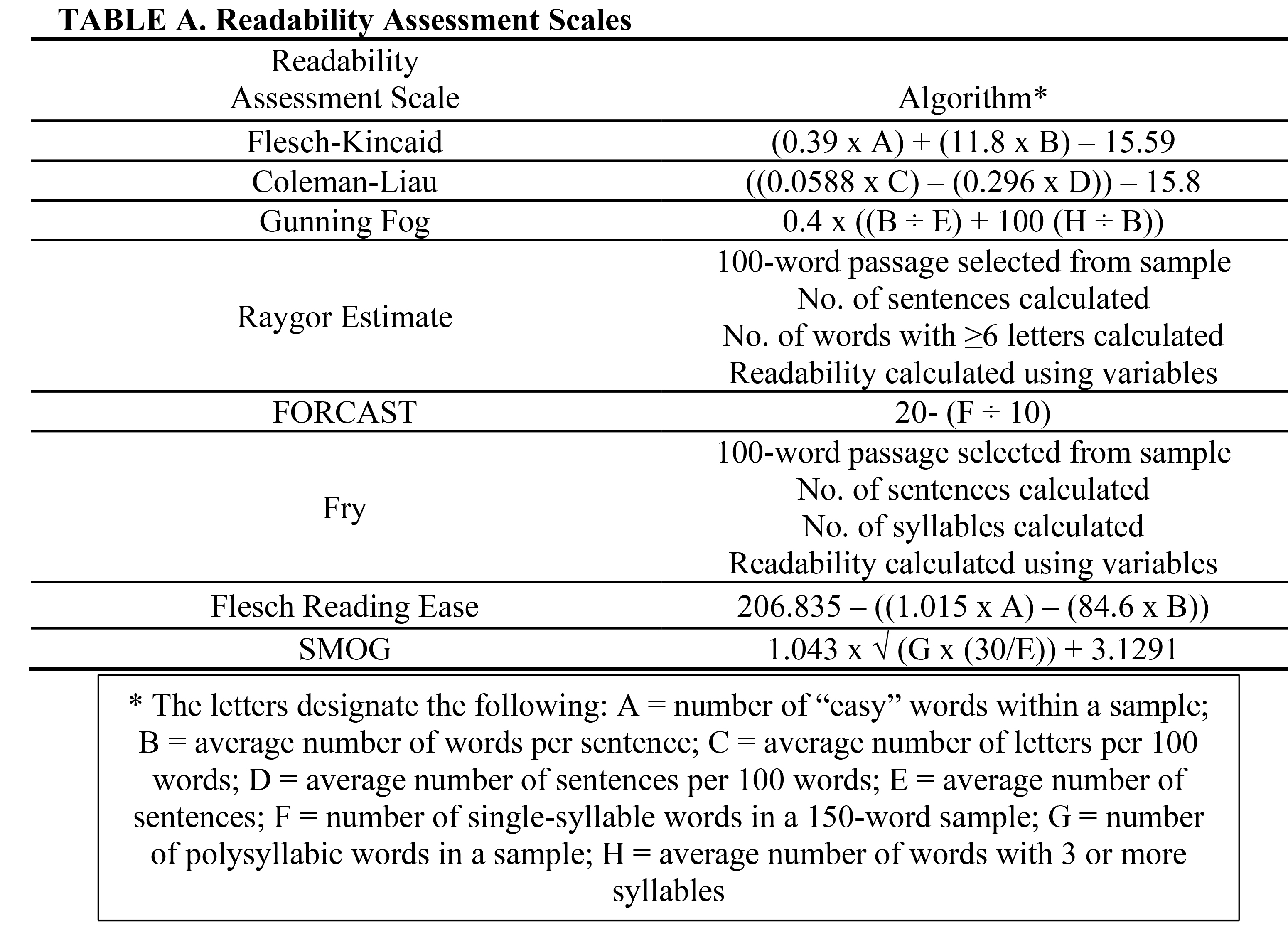Readability Assessment Scales