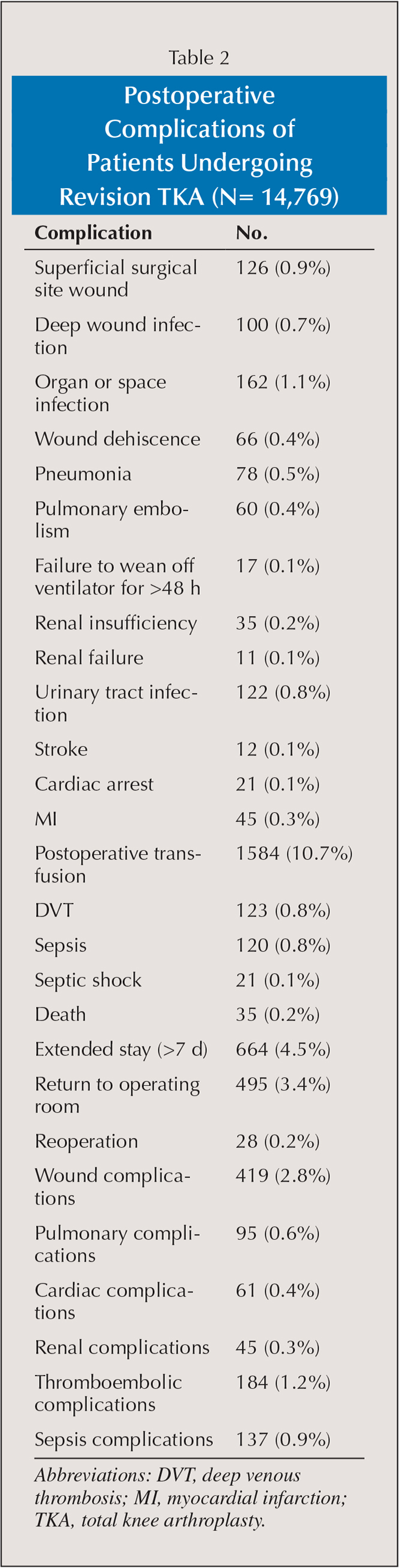 Postoperative Complications of Patients Undergoing Revision TKA (N= 14,769)