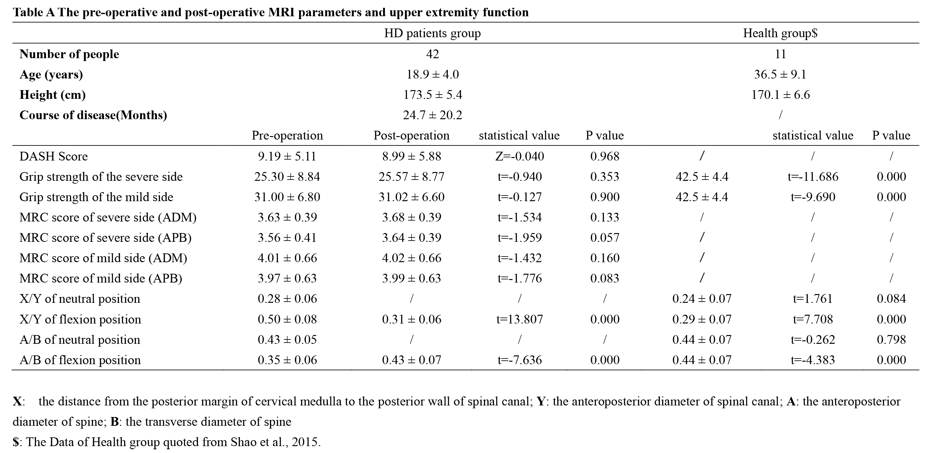 The pre-operative and post-operative MRI parameters and upper extremity function