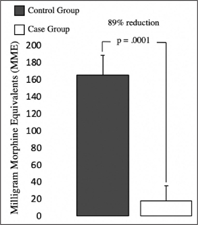 Mean number of morphine milligram equivalents prescribed to patients at the first follow-up visit after anterior cruciate ligament reconstruction.