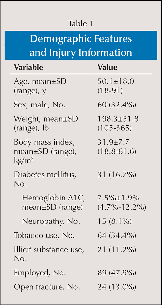Demographic Features and Injury Information