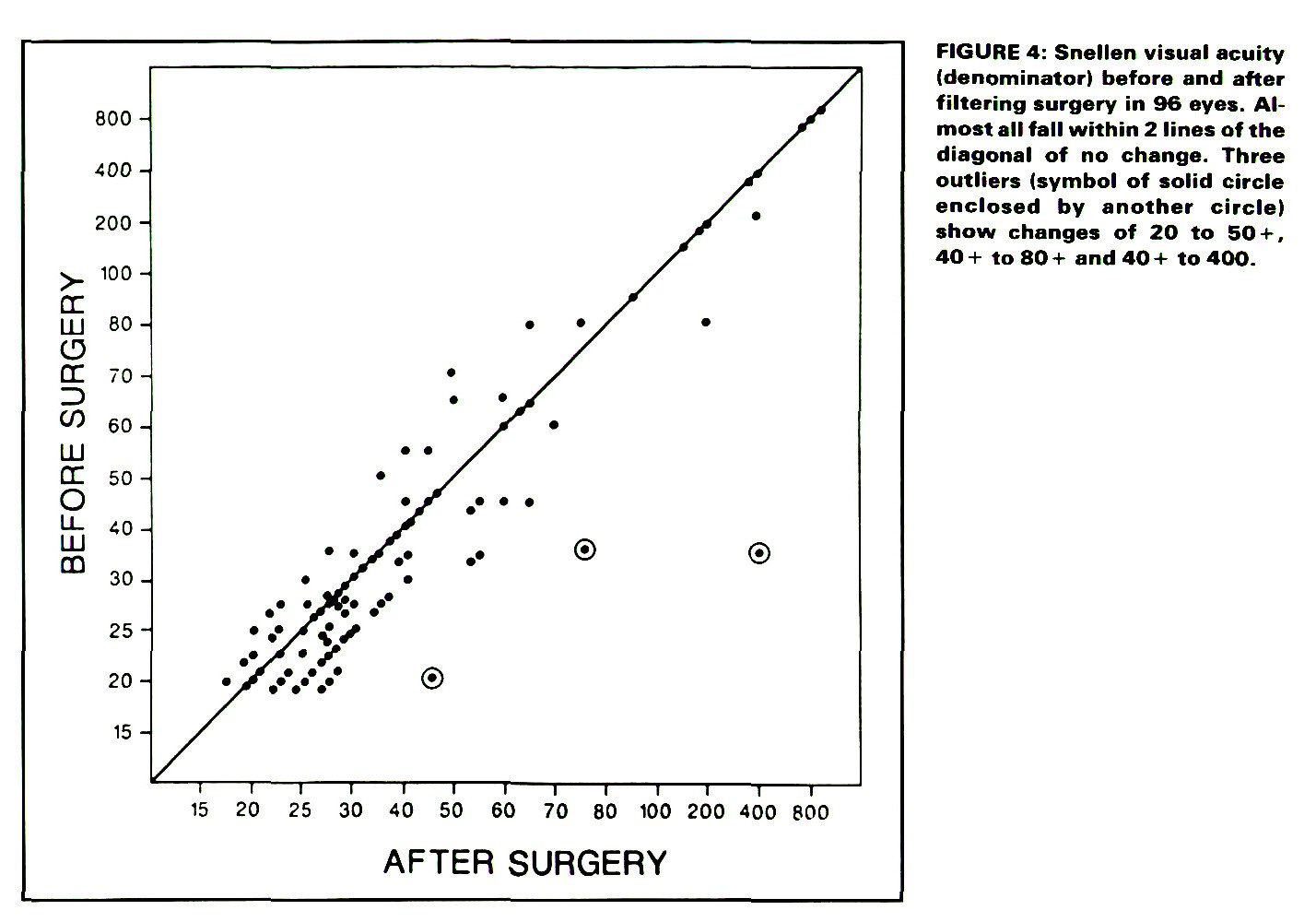 Central Visual Field Visual Acuity And Sudden Visual Loss After