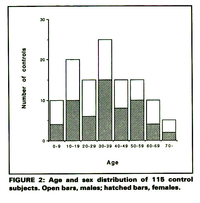 FIGURE 2: Age and sex distribution of 115 control subjects. Open bars, males; hatched bars, females.