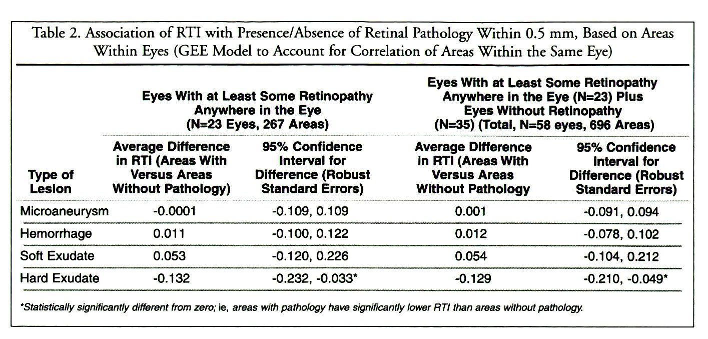 Table 2. Association of RTI with Presence/Absence of Retinal Pathology Within 0.5 mm, Based on Areas Within Eyes (GEE Model to Account for Correlation of Areas Within the Same Eye)