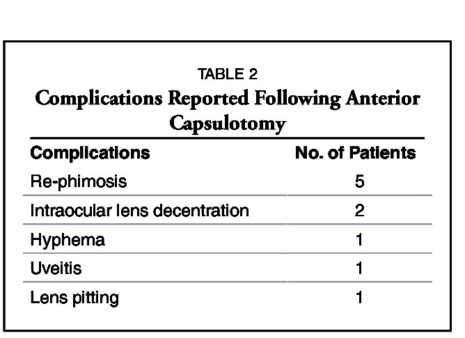 TABLE 2Complications Reported Following Anterior Capsulotomy
