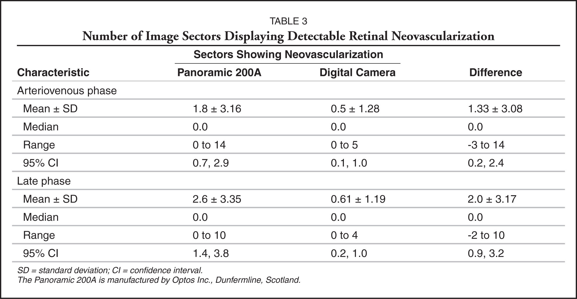 Number of Image Sectors Displaying Detectable Retinal Neovascularization