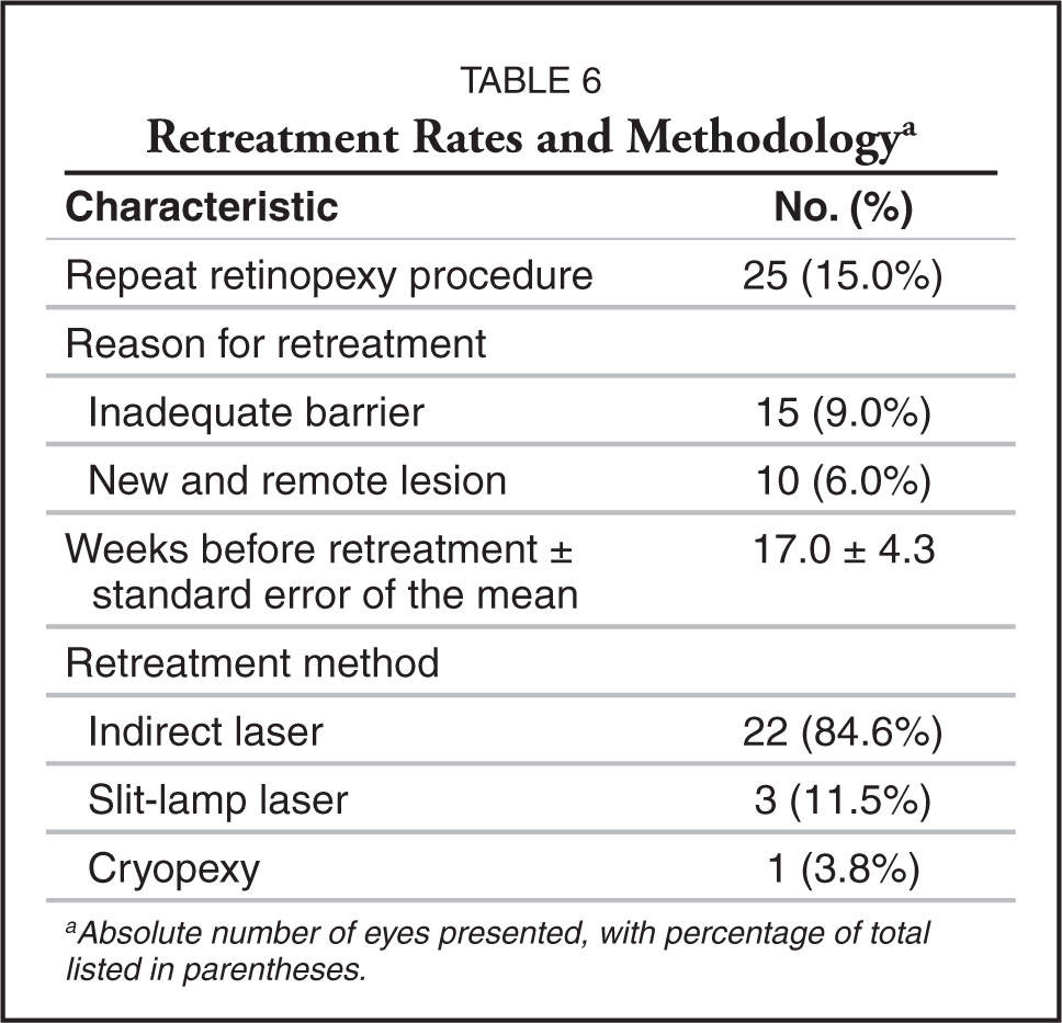 Retreatment Rates and Methodologya