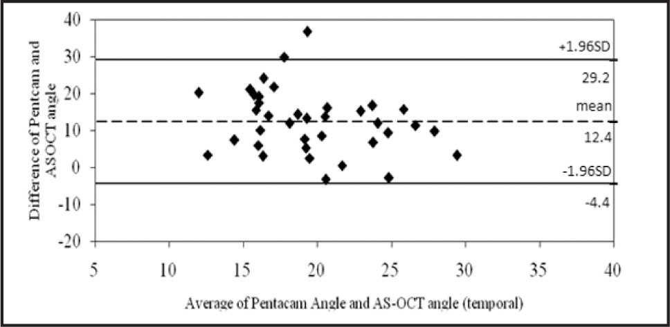 Bland–Altman Analysis for the Inter-Methods Agreement of Anterior Chamber Angle (temporal) for Pentacam and Anterior-Segment Optical Coherence Tomography (AS-OCT) in Patients with Narrow Angles. The Mean Difference in Anterior Chamber Angle Between Instruments Was 12.4° (limits of Agreement, 29.2 to −4.4). SD = Standard Deviation.
