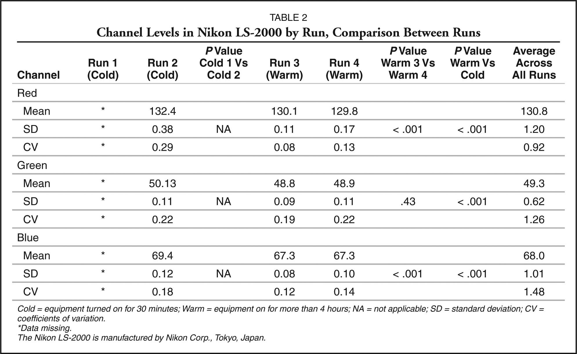 Channel Levels in Nikon LS-2000 by Run, Comparison Between Runs