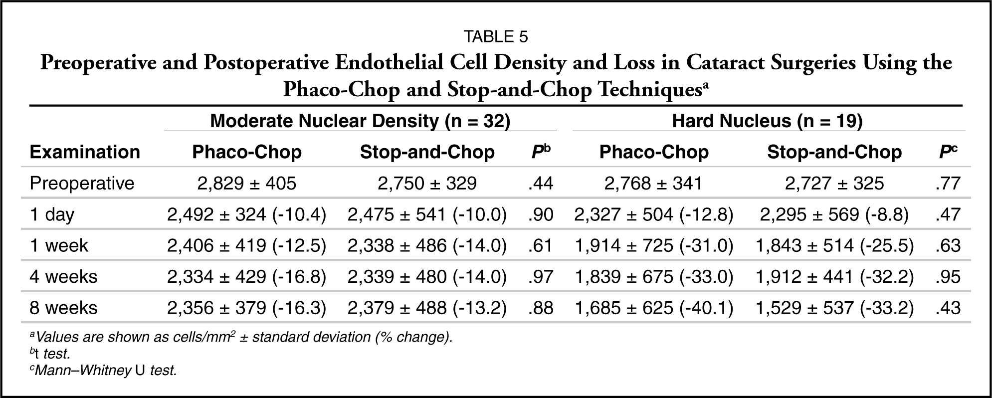 Ultrasound Energy in Phacoemulsification: A Comparative