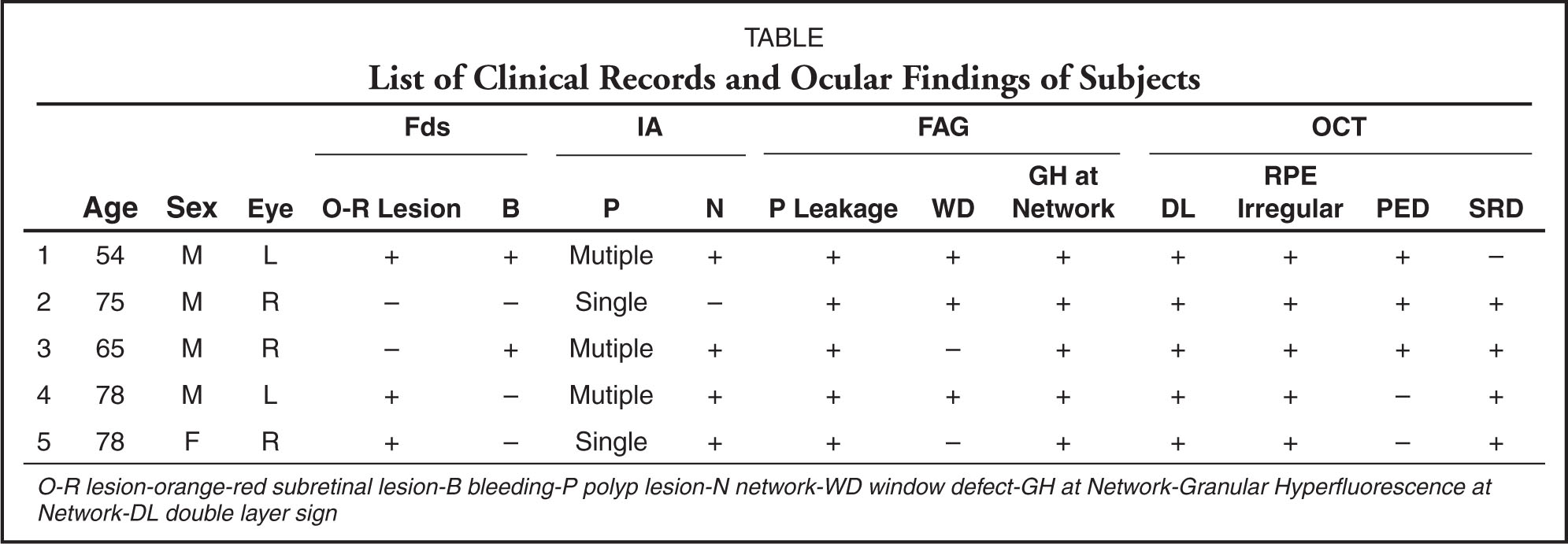 List of Clinical Records and Ocular Findings of Subjects