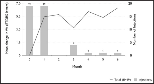Mean change in visual acuity versus number of injections.