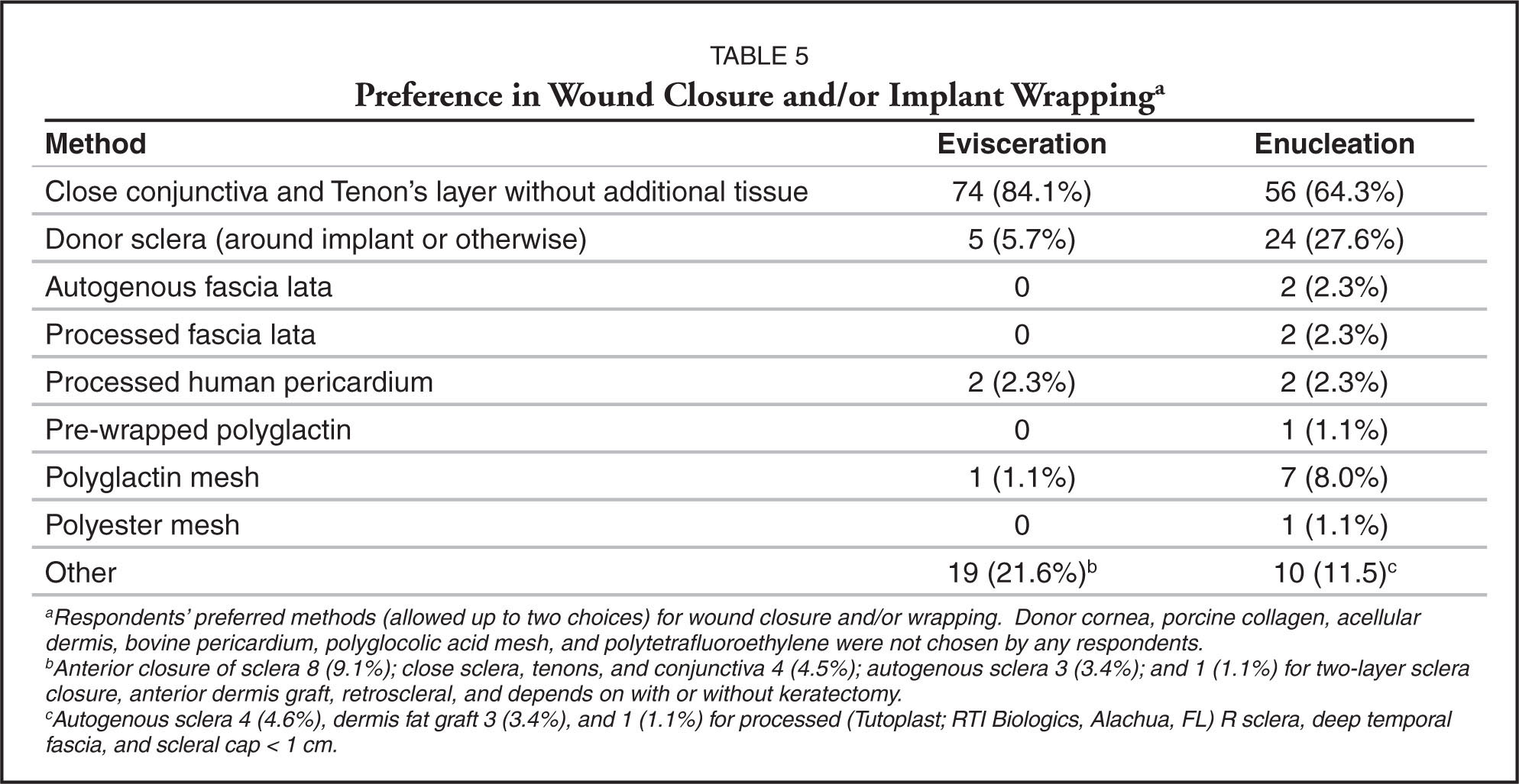 Preference in Wound Closure and/or Implant Wrappinga
