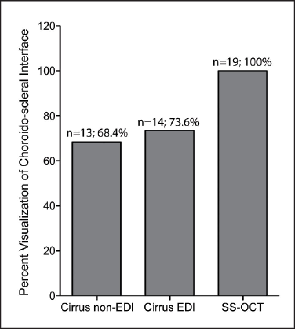 Bar graph showing the percentage of visualization of the choroido-scleral interface using Cirrus non-enhanced depth imaging (non-EDI), Cirrus EDI, and swept-source optical coherence tomography (SS-OCT).
