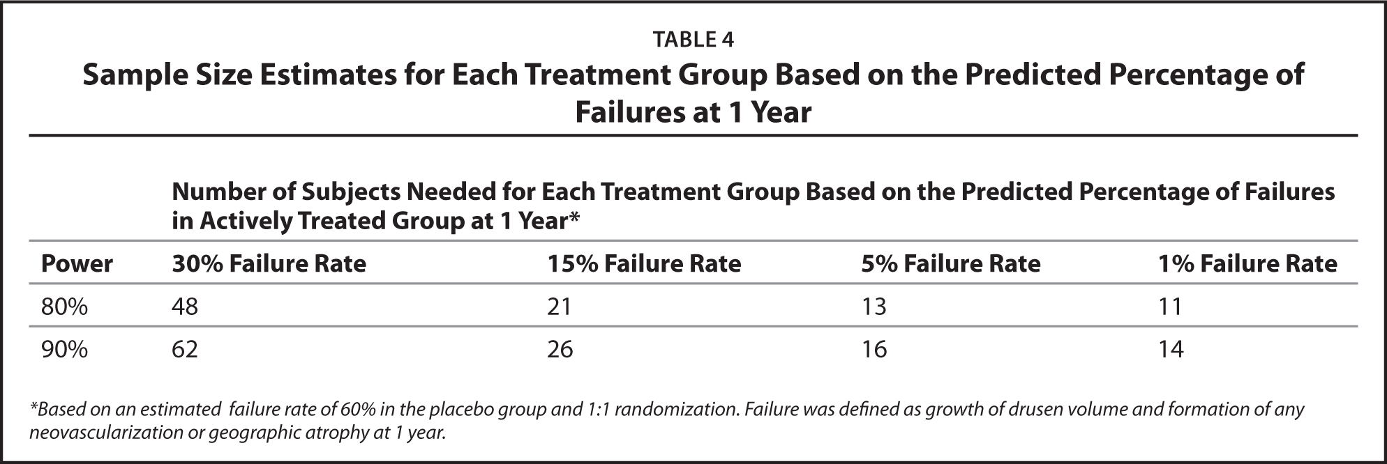 Sample Size Estimates for Each Treatment Group Based on the Predicted Percentage of Failures at 1 Year