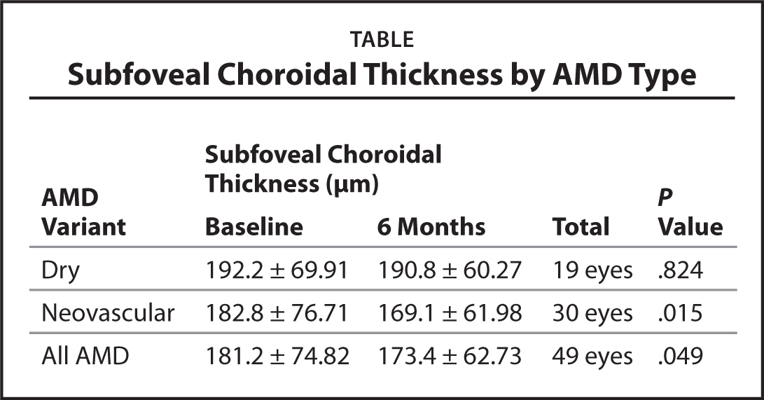 Subfoveal Choroidal Thickness by AMD Type