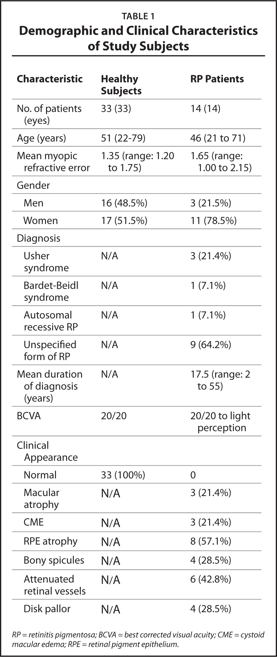 Demographic and Clinical Characteristics of Study Subjects