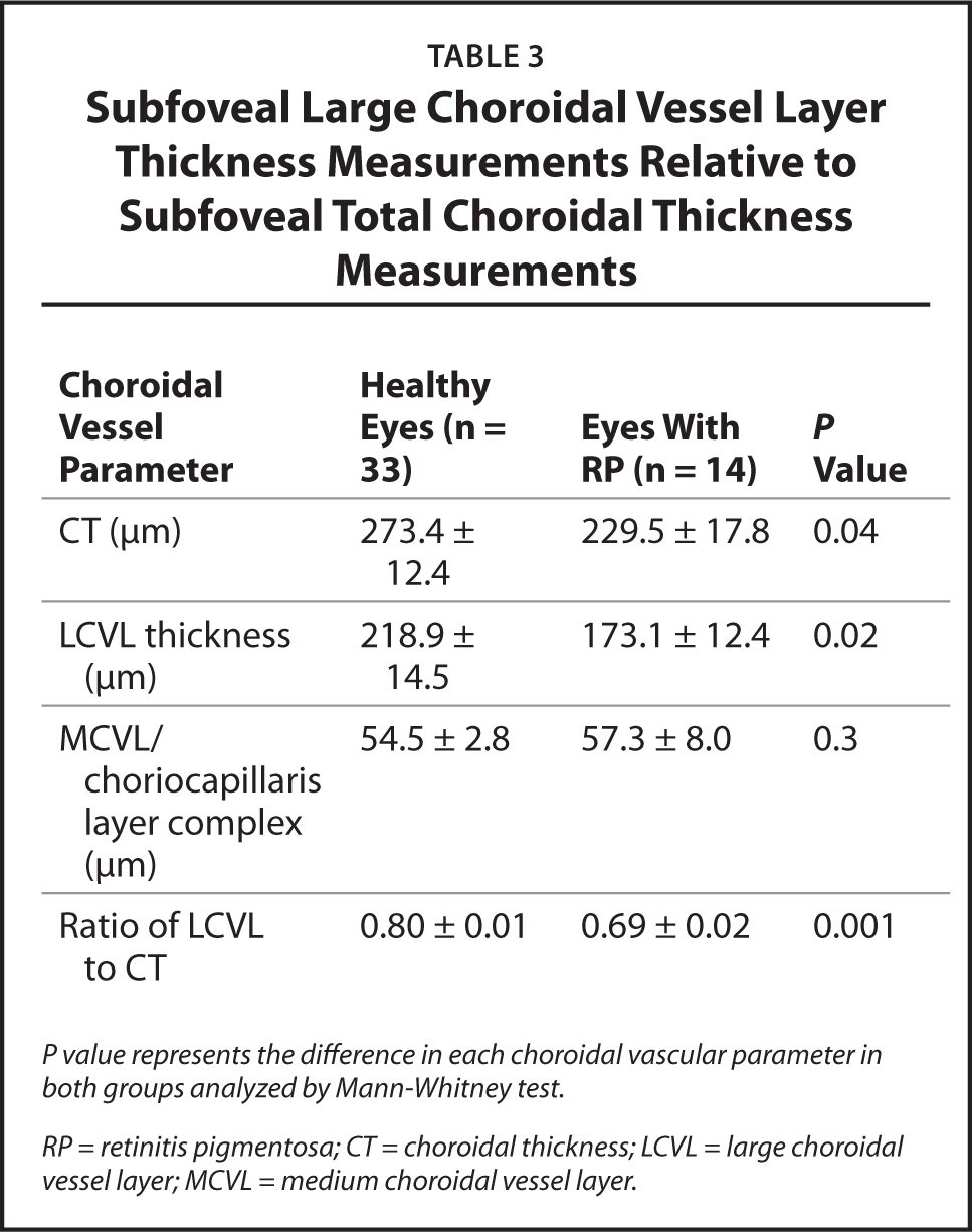 Subfoveal Large Choroidal Vessel Layer Thickness Measurements Relative to Subfoveal Total Choroidal Thickness Measurements