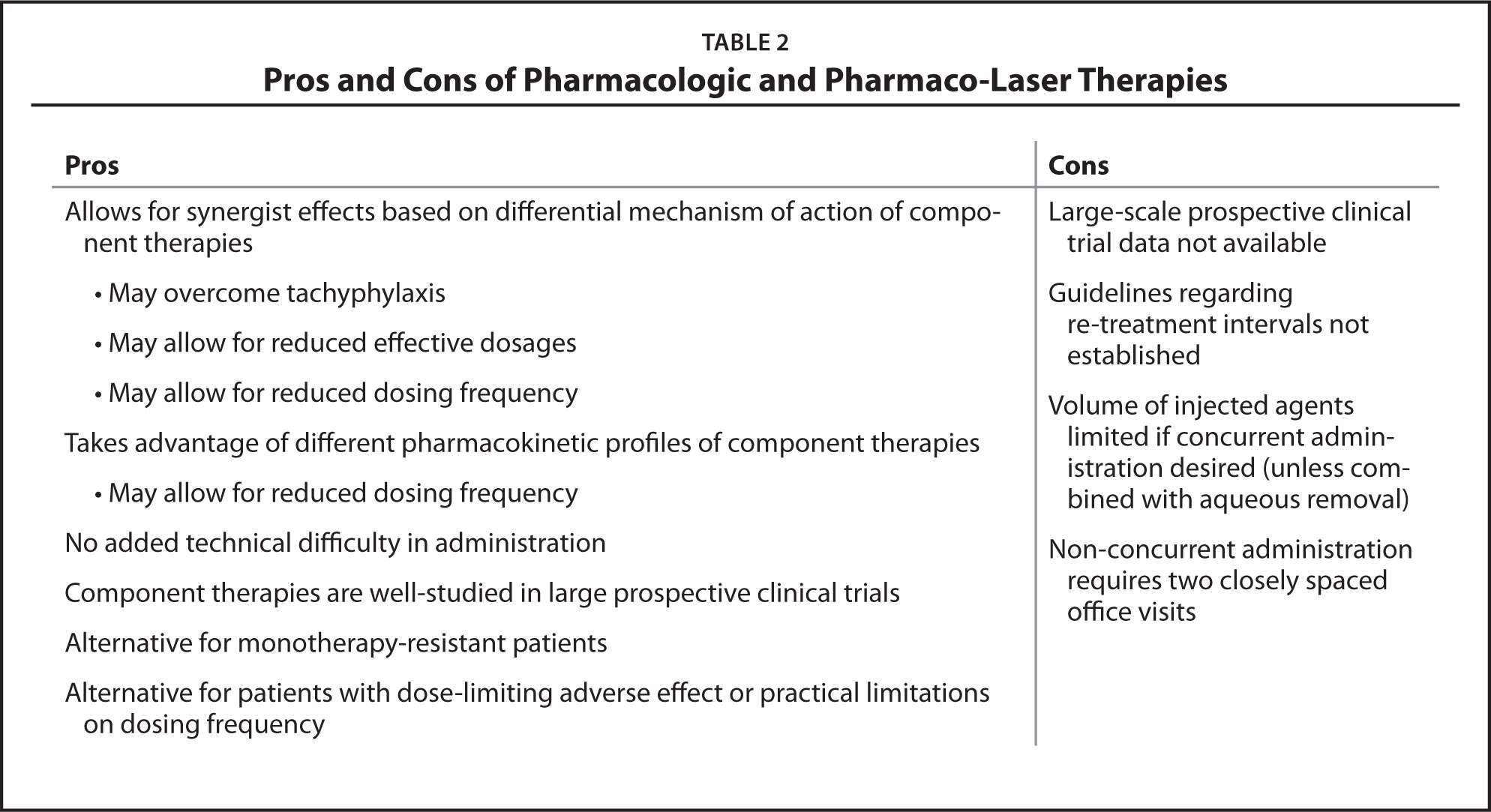 Pros and Cons of Pharmacologic and Pharmaco-Laser Therapies