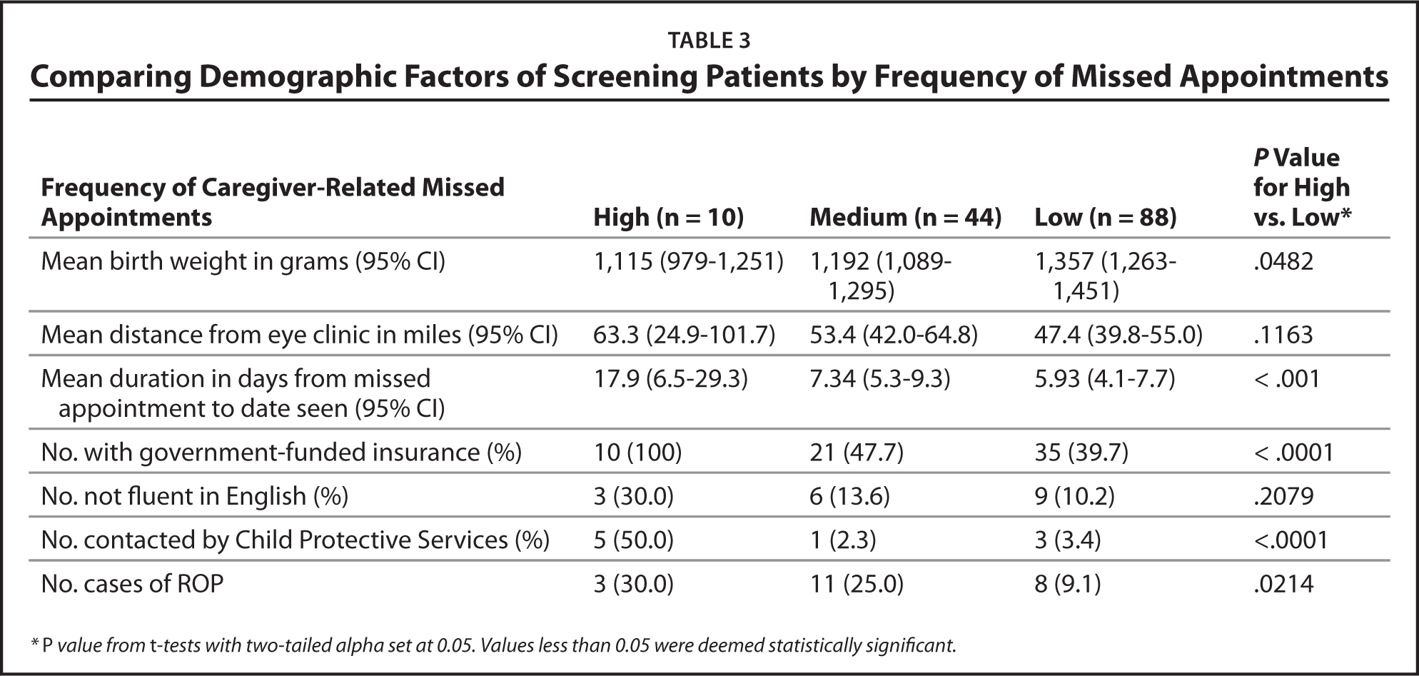 Comparing Demographic Factors of Screening Patients by Frequency of Missed Appointments