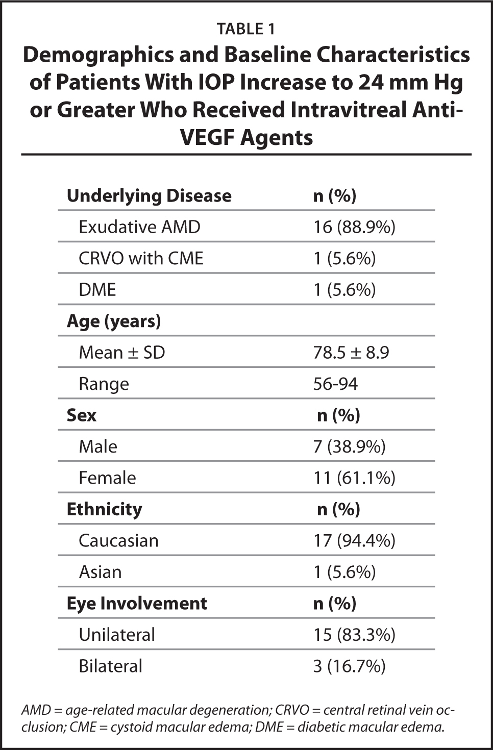Demographics and Baseline Characteristics of Patients With IOP Increase to 24 mm Hg or Greater Who Received Intravitreal Anti-VEGF Agents