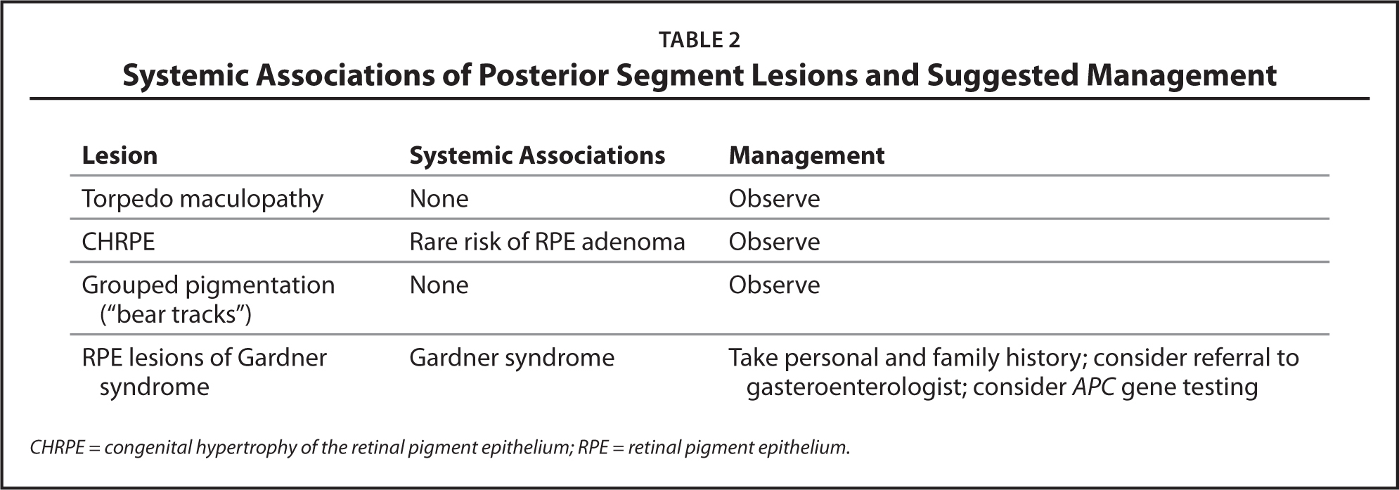 Systemic Associations of Posterior Segment Lesions and Suggested Management