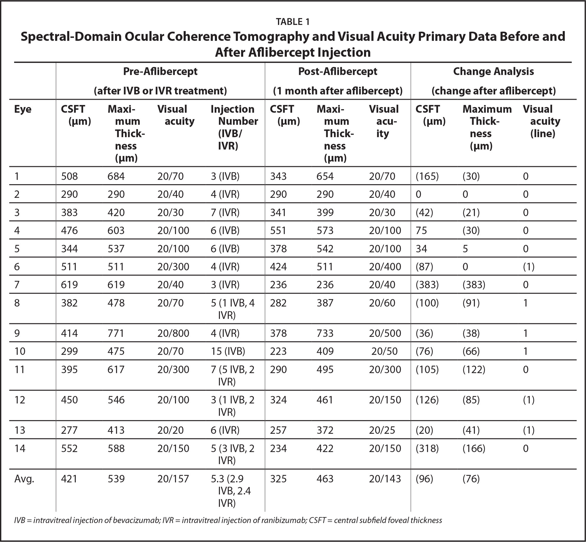 Spectral-Domain Ocular Coherence Tomography and Visual Acuity Primary Data Before and After Aflibercept Injection