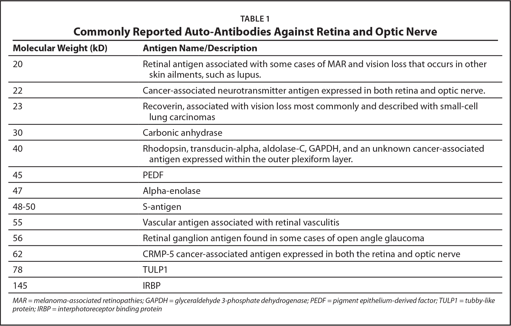 Commonly Reported Auto-Antibodies Against Retina and Optic Nerve