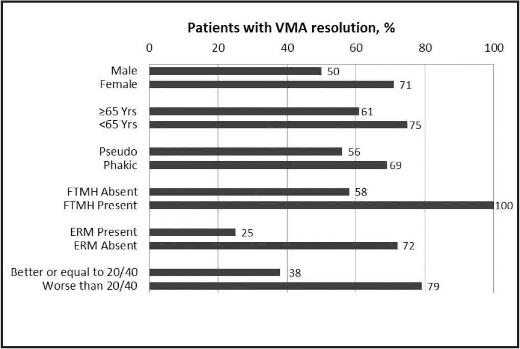 Vitreomacular adhesion resolution rates by baseline characteristics.