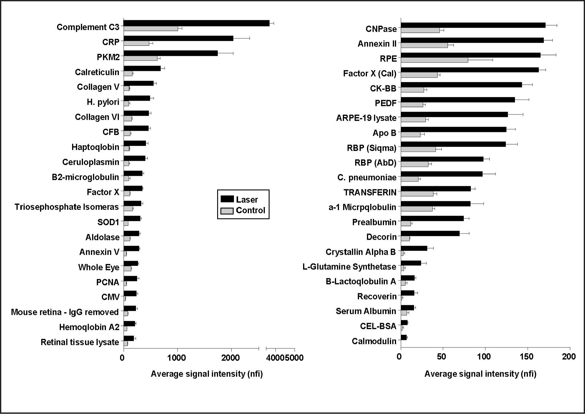 Average of relative signal intensities for immunoglobulin G inflammatory markers before and after laser application. Significance analysis of the microarray signals identified inflammatory markers with significant (P < .05) change in expression after laser injury, compared to control before laser application. Approximately two-thirds of the antigens increased expression and one-third decreased expression after laser. These include many inflammatory markers notable for their role in retinal degenerations. nfi = normalized fluorescence intensity.