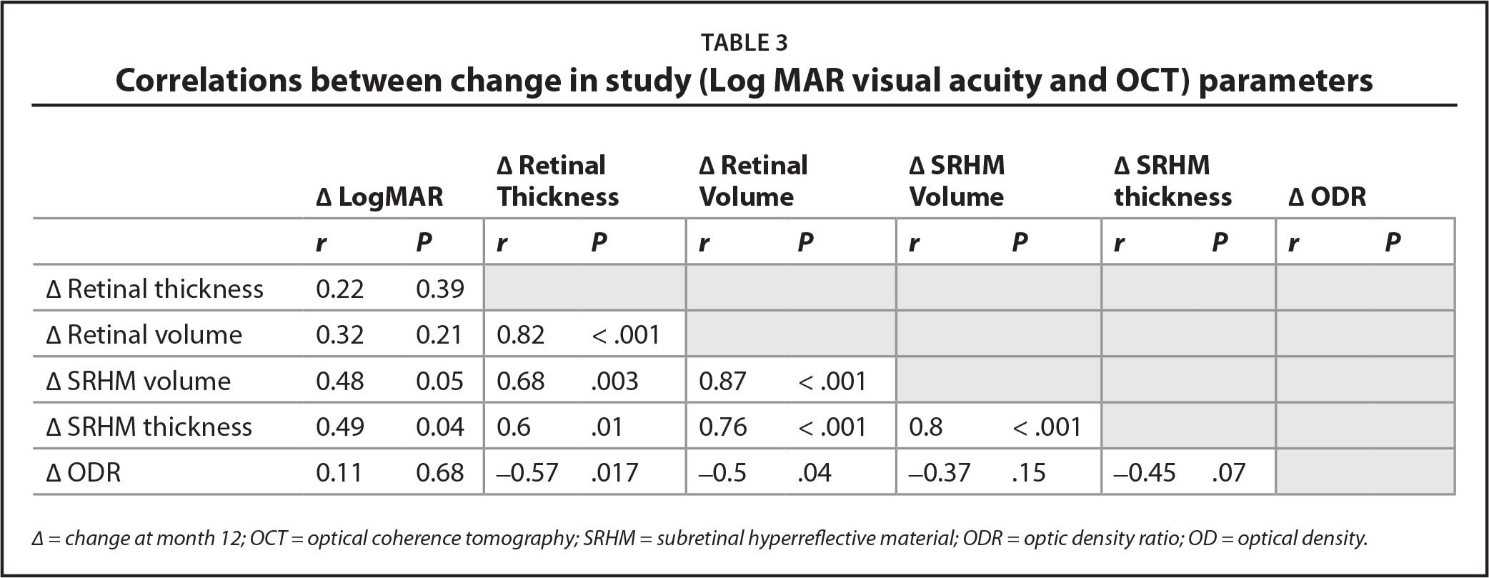 Correlations between change in study (Log MAR visual acuity and OCT) parameters
