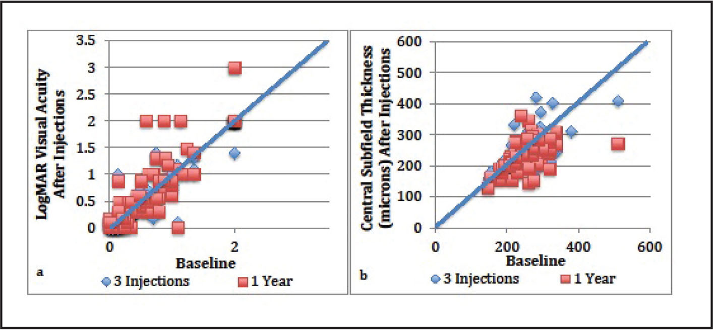 (A) Vision at each study time point compared to baseline for eyes previously treated with anti-VEGF agents. (B) Central subfield thickness measurements compared to baseline for each patient switched to aflibercept.