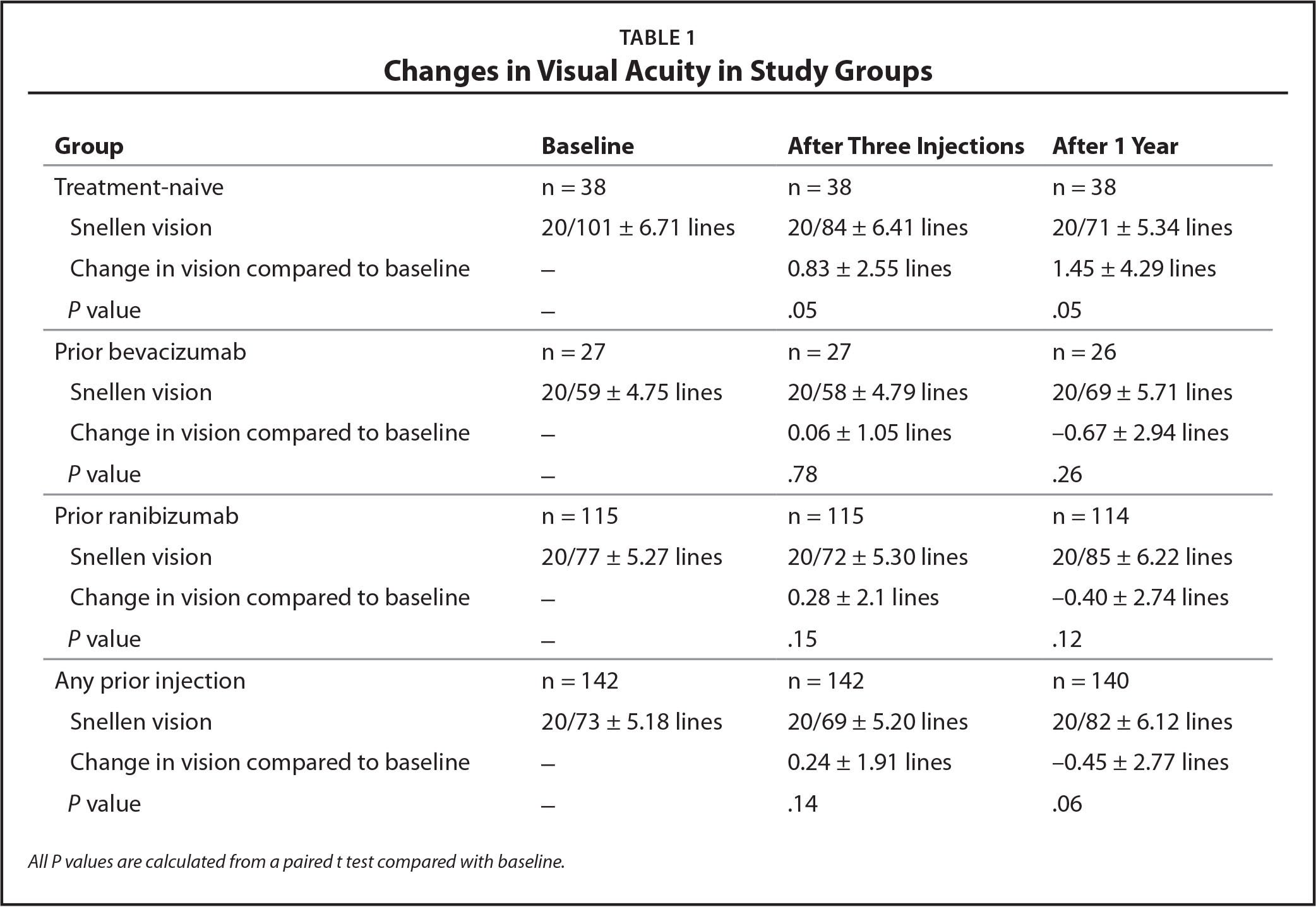 Changes in Visual Acuity in Study Groups